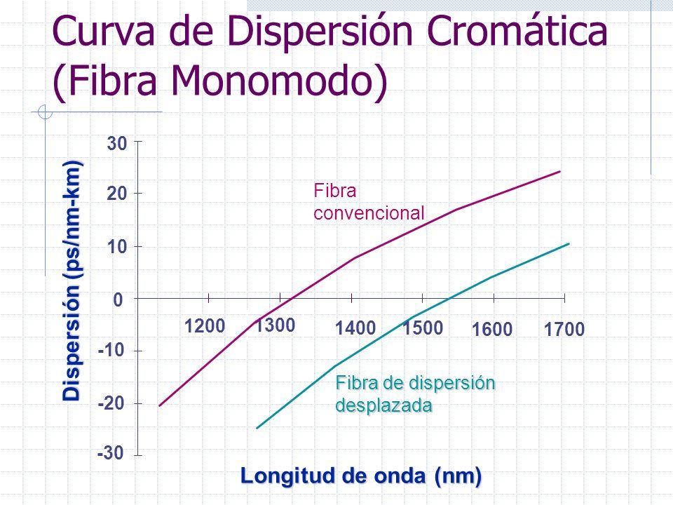 Curva de Dispersión Cromática (Fibra Monomodo)