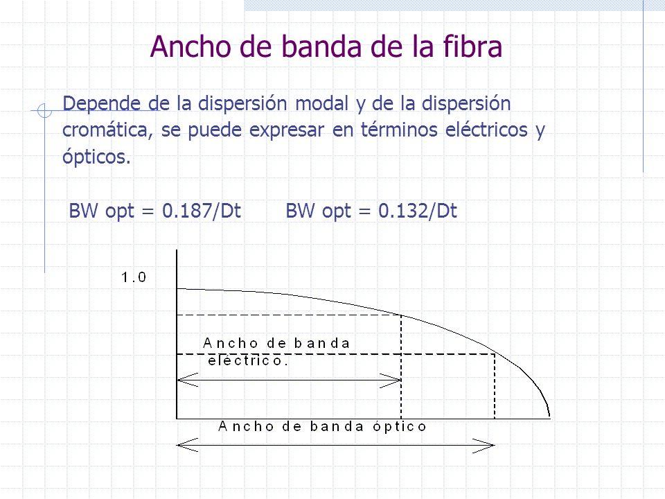 Ancho de banda de la fibra