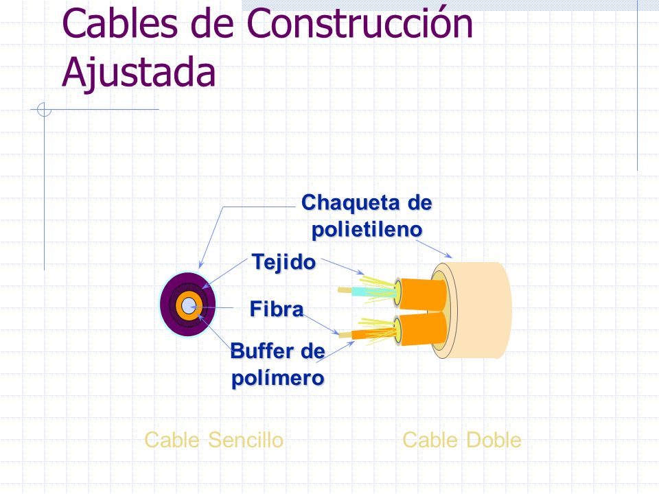 Cables de Construcción Ajustada