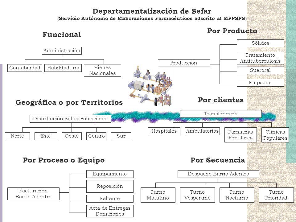 Departamentalización de Sefar