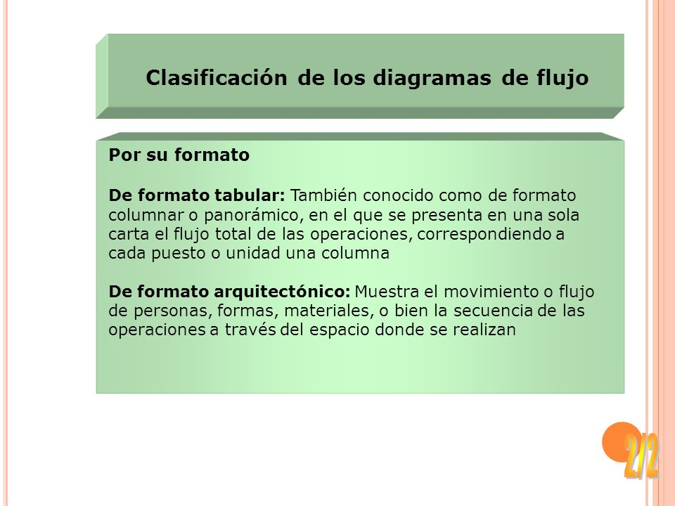2/2 Clasificación de los diagramas de flujo Por su formato