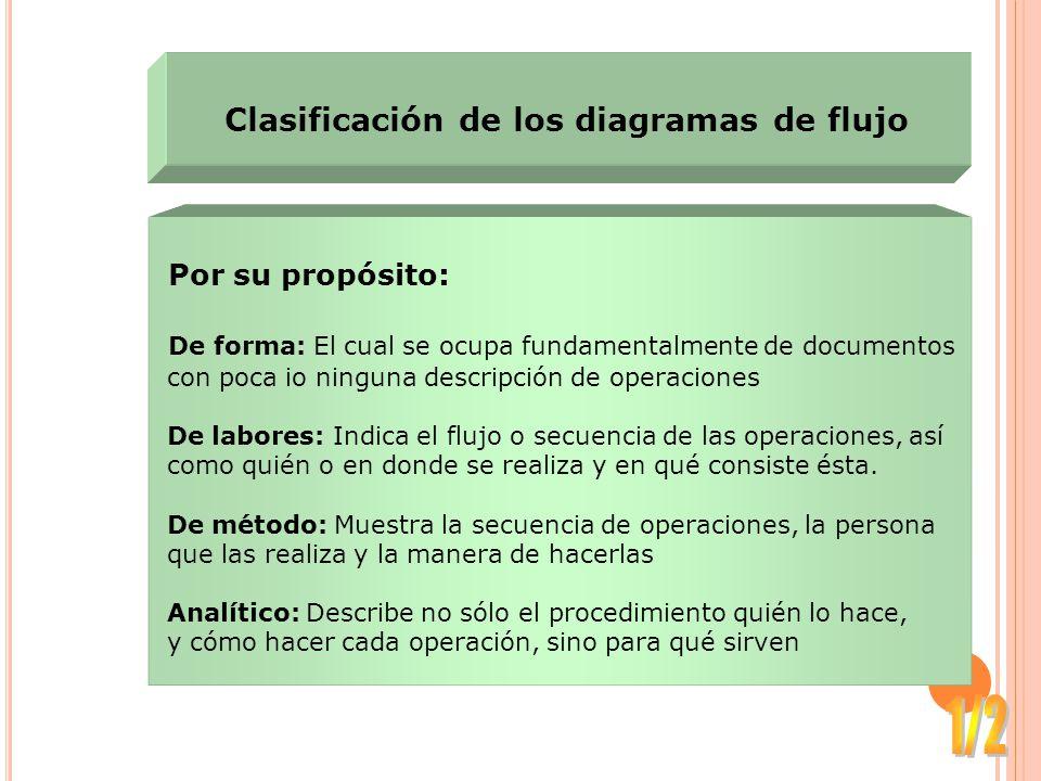 Clasificación de los diagramas de flujo