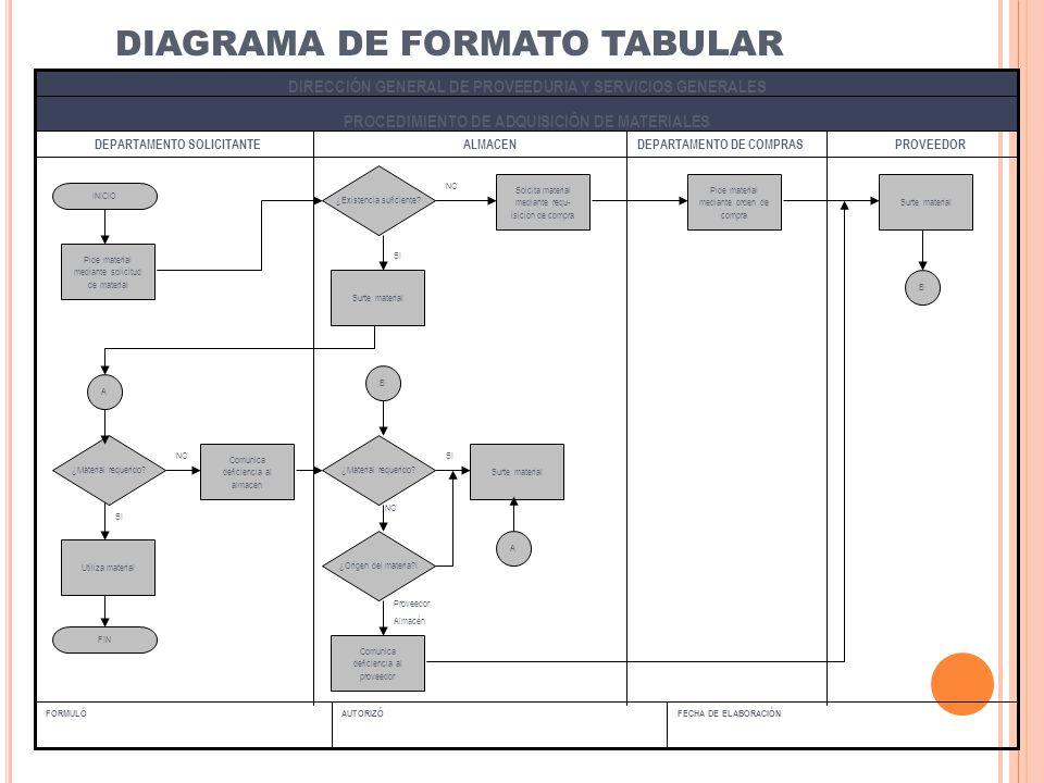 DIAGRAMA DE FORMATO TABULAR
