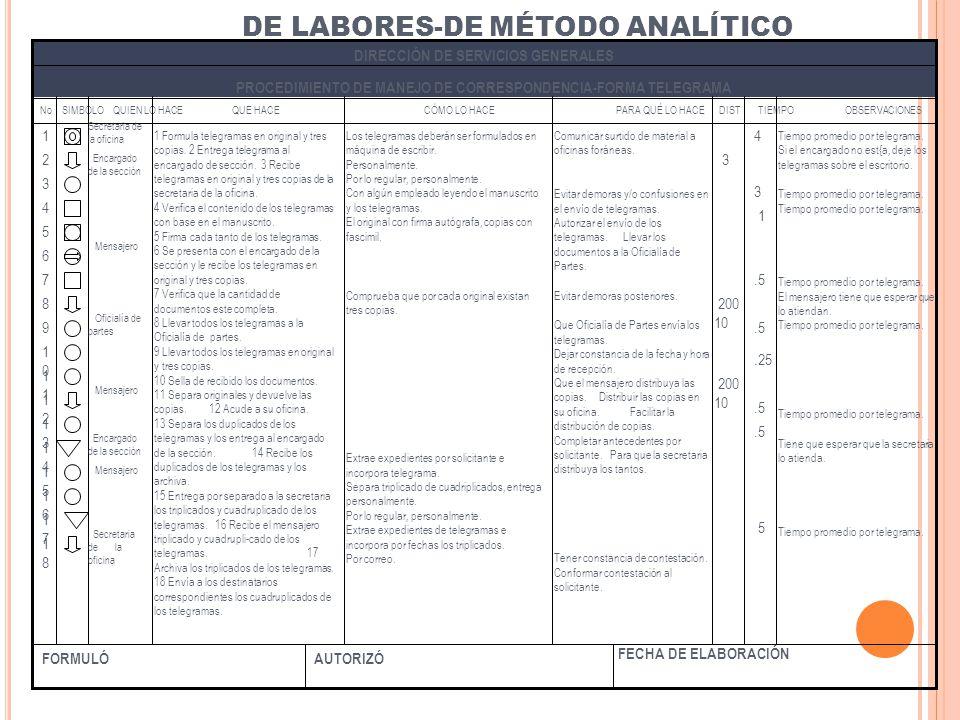DE LABORES-DE MÉTODO ANALÍTICO