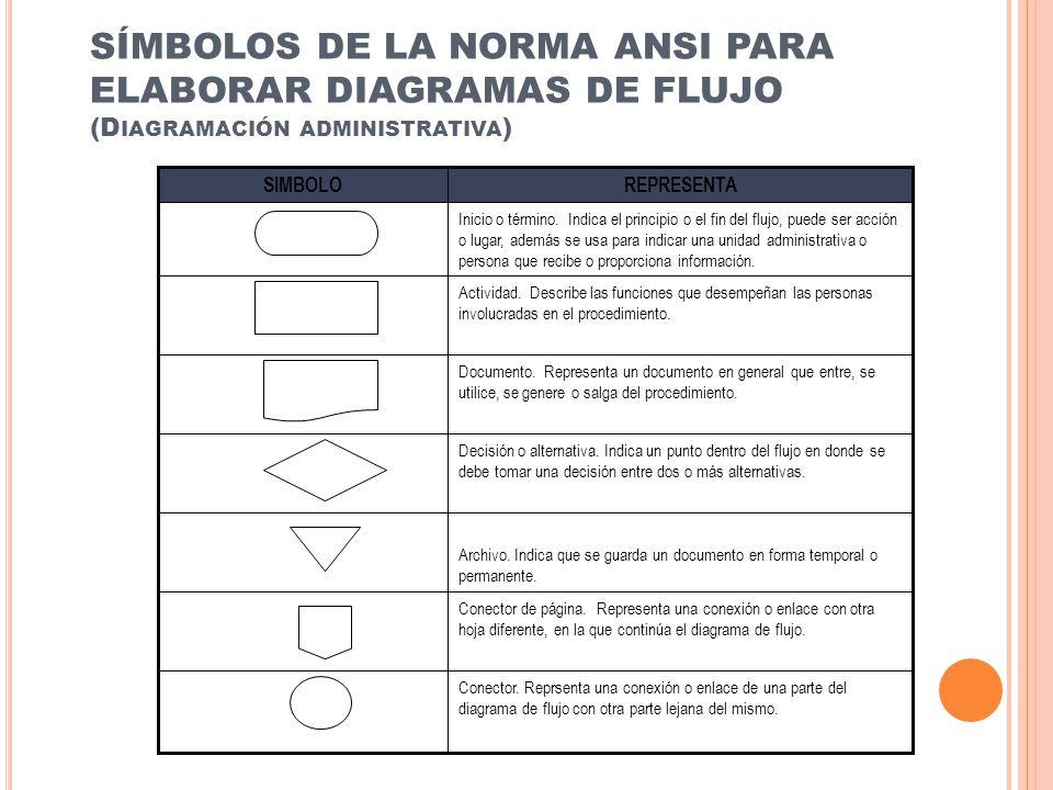 SÍMBOLOS DE LA NORMA ANSI PARA ELABORAR DIAGRAMAS DE FLUJO (Diagramación administrativa)