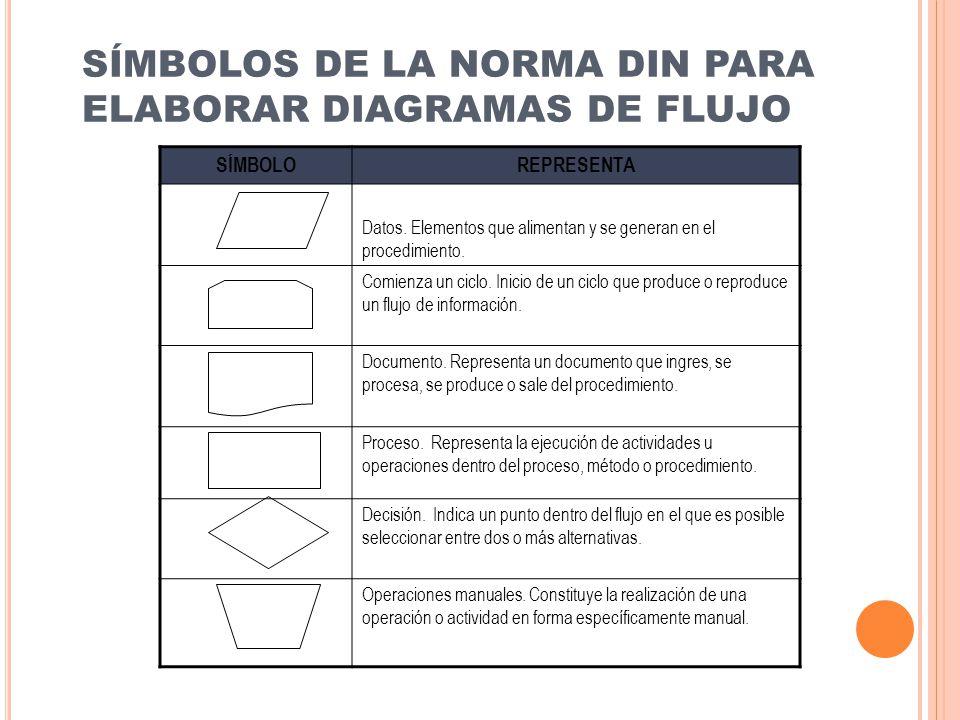 SÍMBOLOS DE LA NORMA DIN PARA ELABORAR DIAGRAMAS DE FLUJO