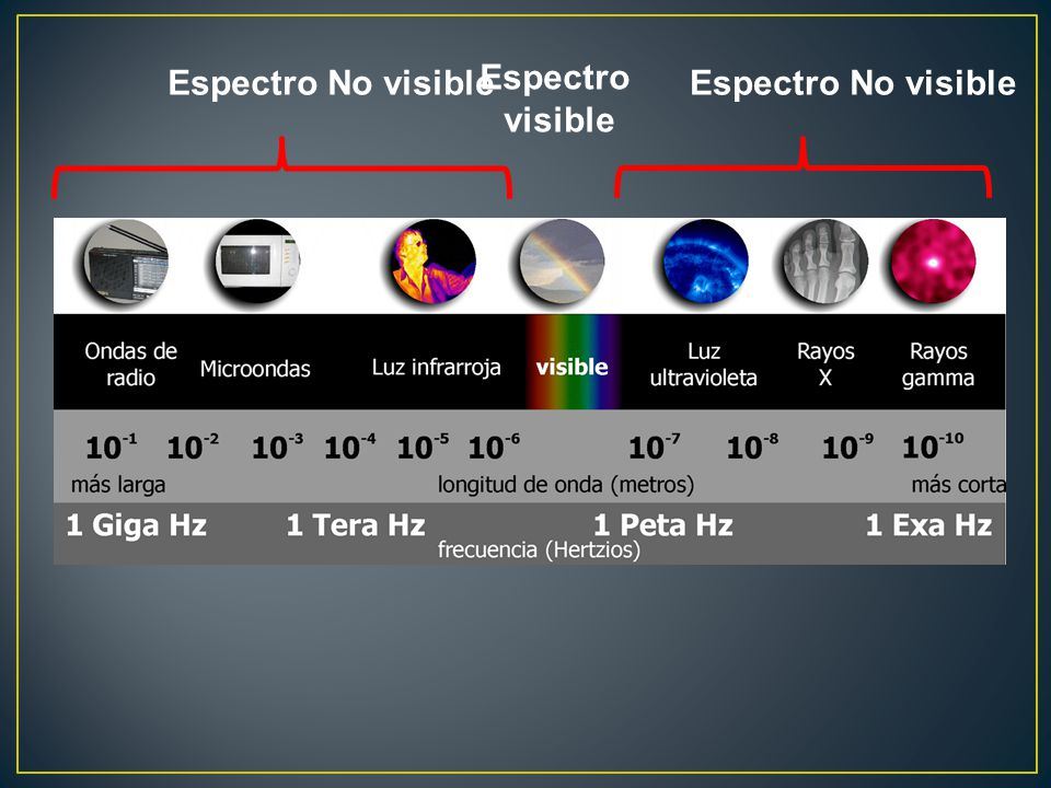 Espectro No visible Espectro visible Espectro No visible