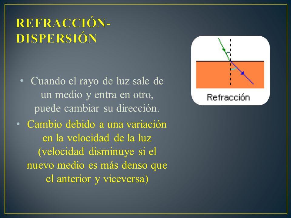 REFRACCIÓN-DISPERSIÓN