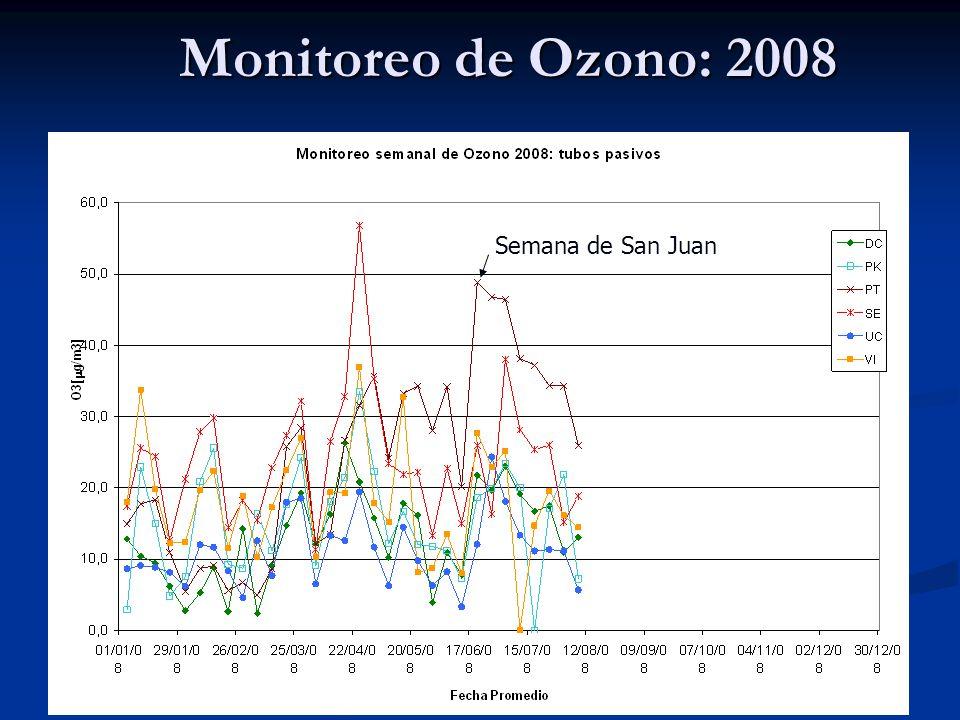 Monitoreo de Ozono: 2008 Semana de San Juan