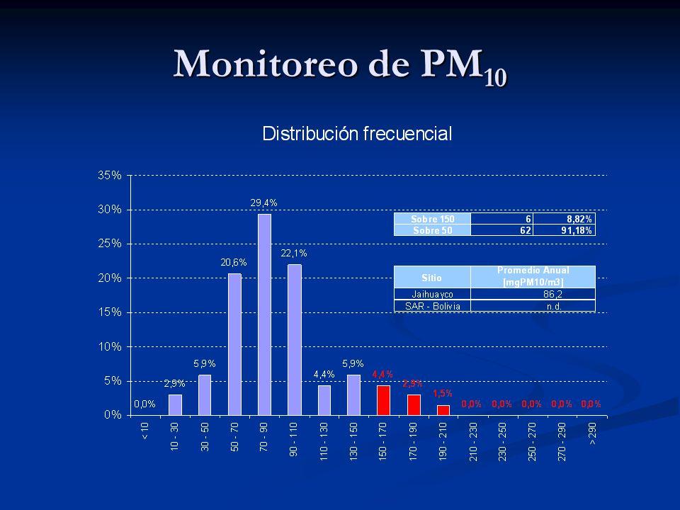 Monitoreo de PM10