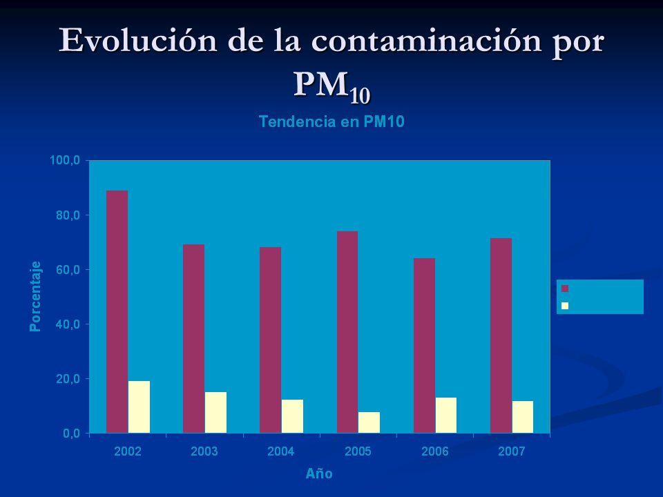 Evolución de la contaminación por PM10