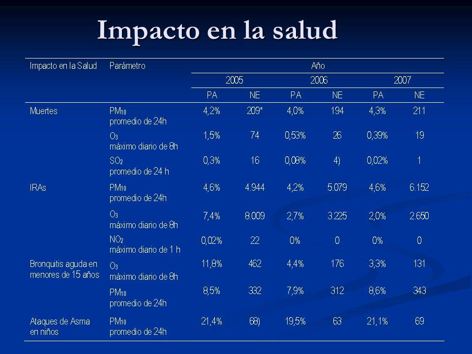 Impacto en la salud