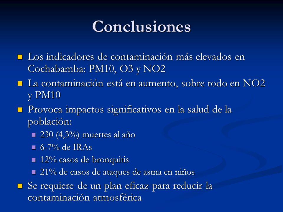 Conclusiones Los indicadores de contaminación más elevados en Cochabamba: PM10, O3 y NO2. La contaminación está en aumento, sobre todo en NO2 y PM10.