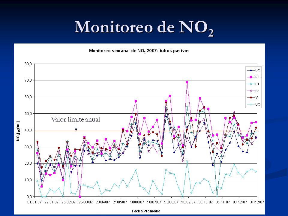 Monitoreo de NO2 Valor límite anual