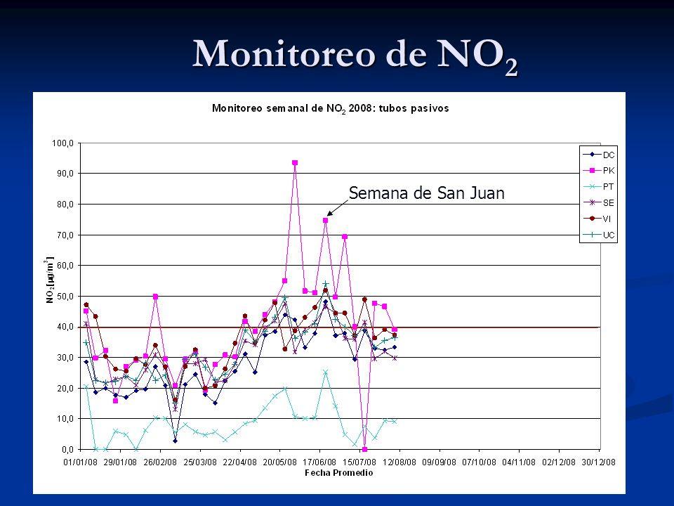 Monitoreo de NO2 Semana de San Juan