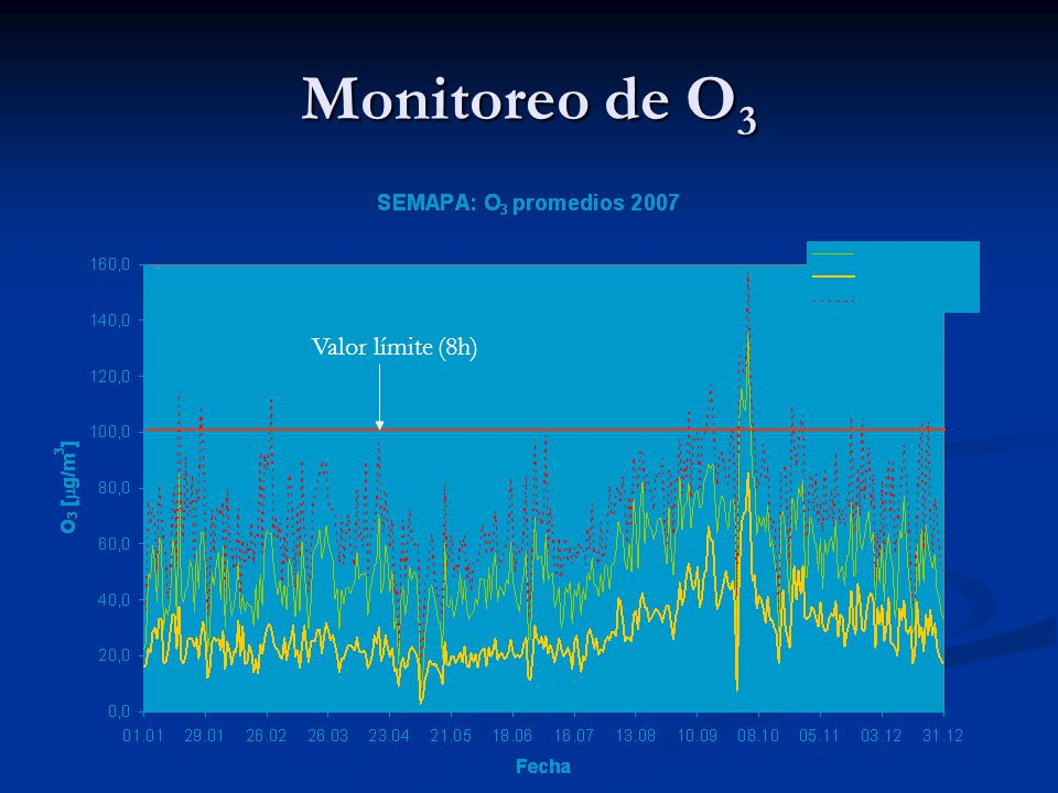 Monitoreo de O3 Valor límite (8h)