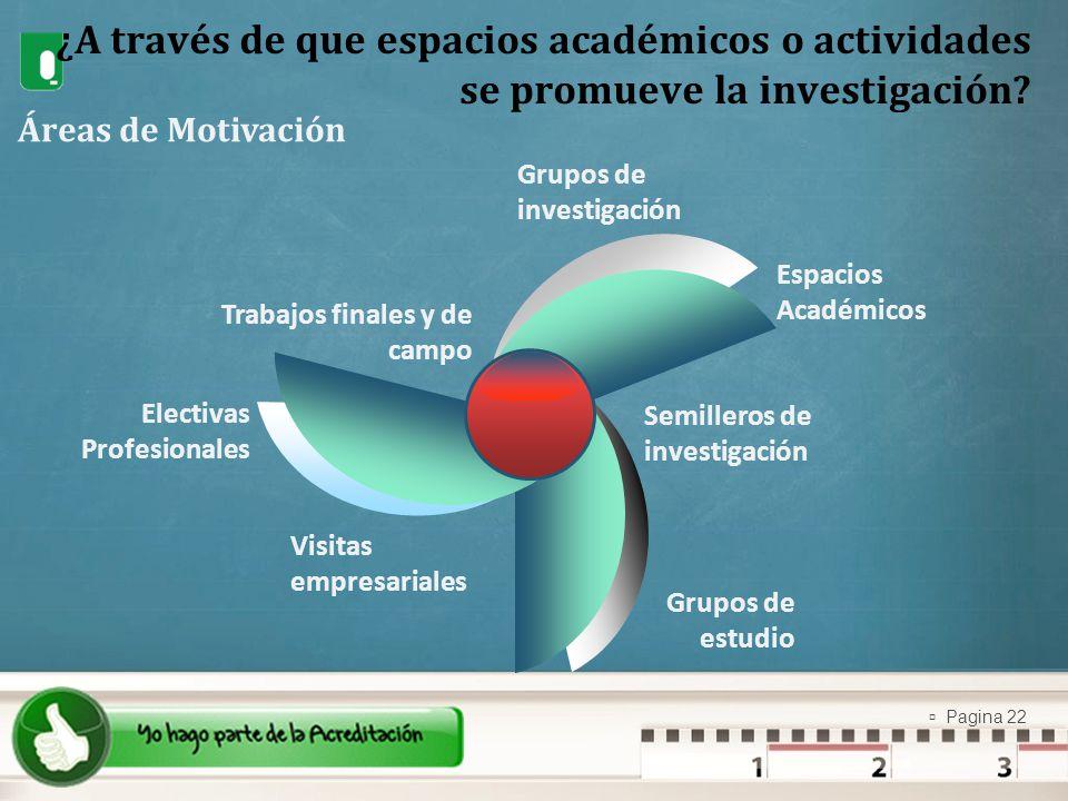 ¿A través de que espacios académicos o actividades se promueve la investigación
