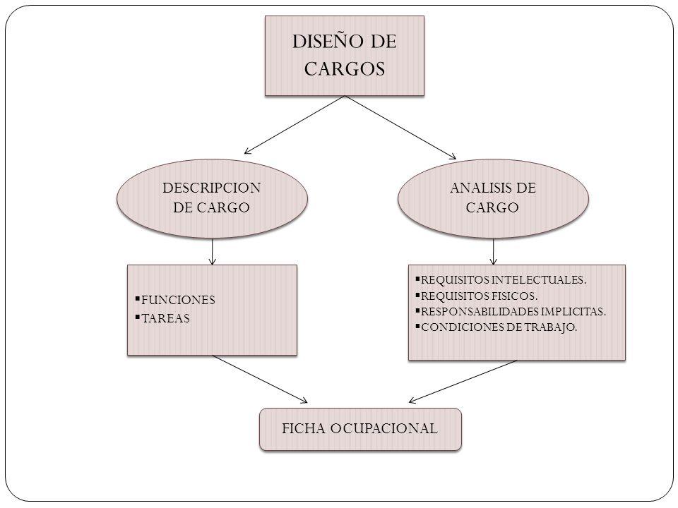 DISEÑO DE CARGOS DESCRIPCION DE CARGO ANALISIS DE CARGO