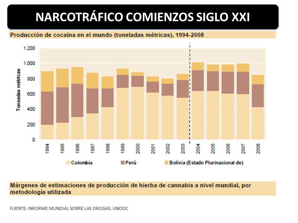 NARCOTRÁFICO COMIENZOS SIGLO XXI
