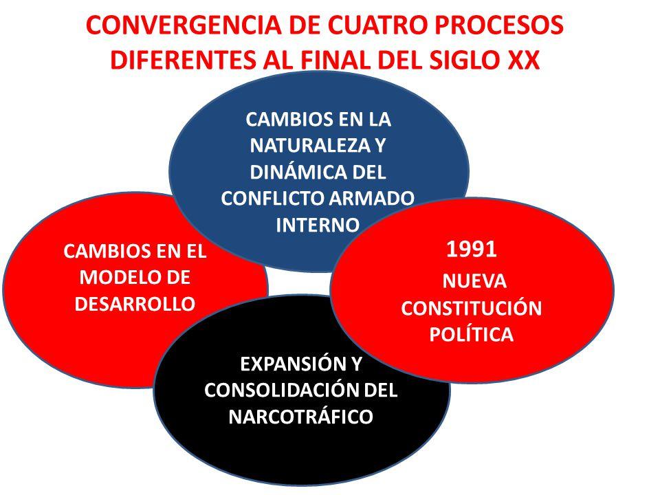 CONVERGENCIA DE CUATRO PROCESOS DIFERENTES AL FINAL DEL SIGLO XX