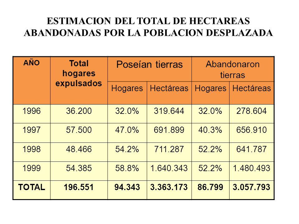 Total hogares expulsados