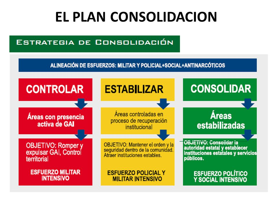 EL PLAN CONSOLIDACION