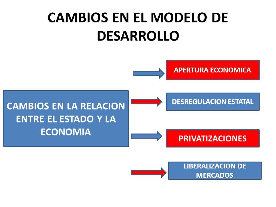 CAMBIOS EN EL MODELO DE DESARROLLO