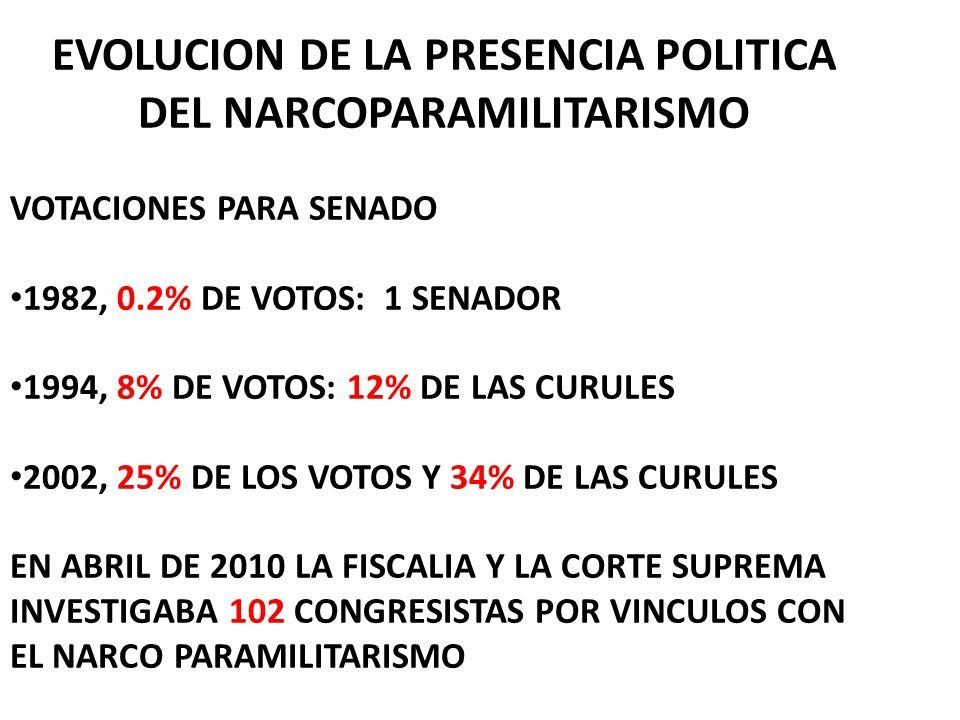 EVOLUCION DE LA PRESENCIA POLITICA DEL NARCOPARAMILITARISMO