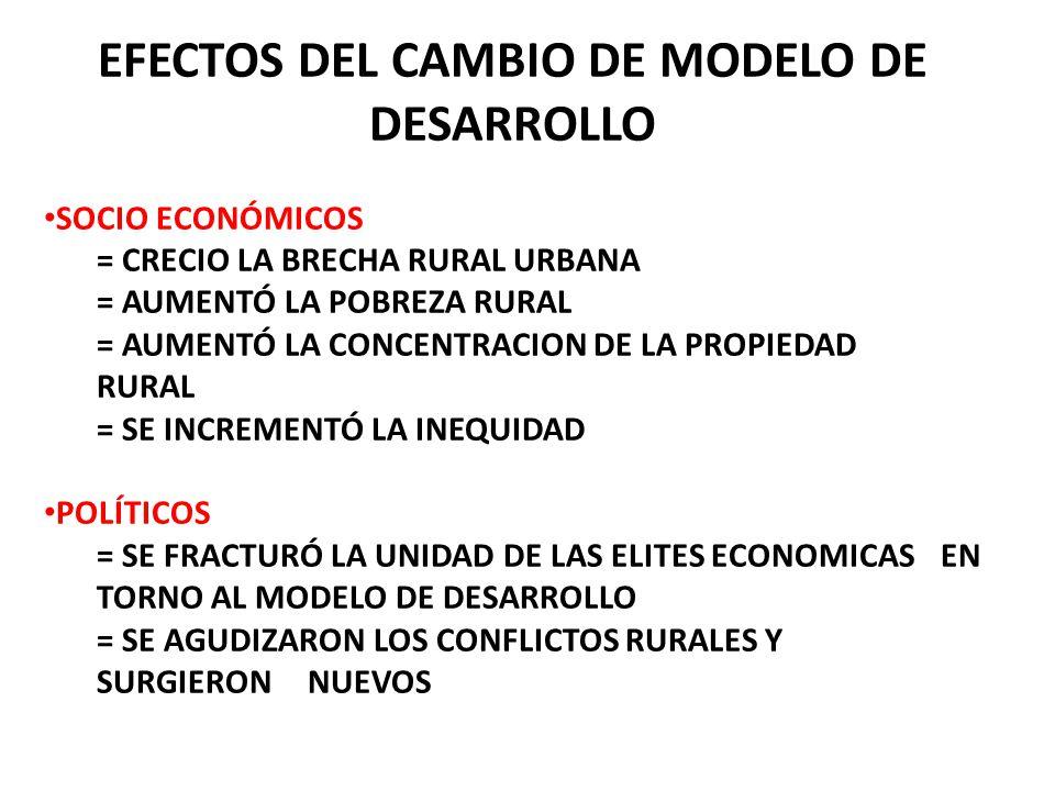 EFECTOS DEL CAMBIO DE MODELO DE DESARROLLO