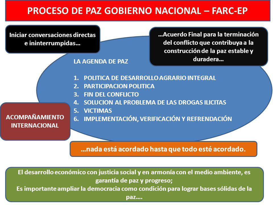 PROCESO DE PAZ GOBIERNO NACIONAL – FARC-EP