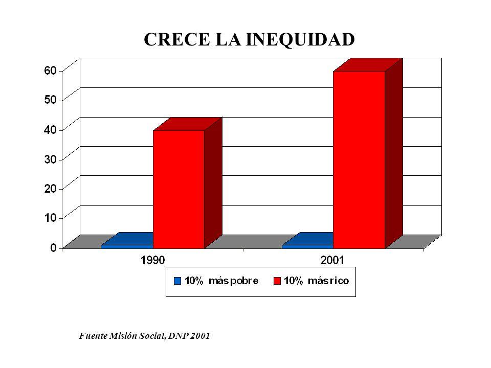 CRECE LA INEQUIDAD Fuente Misión Social, DNP 2001
