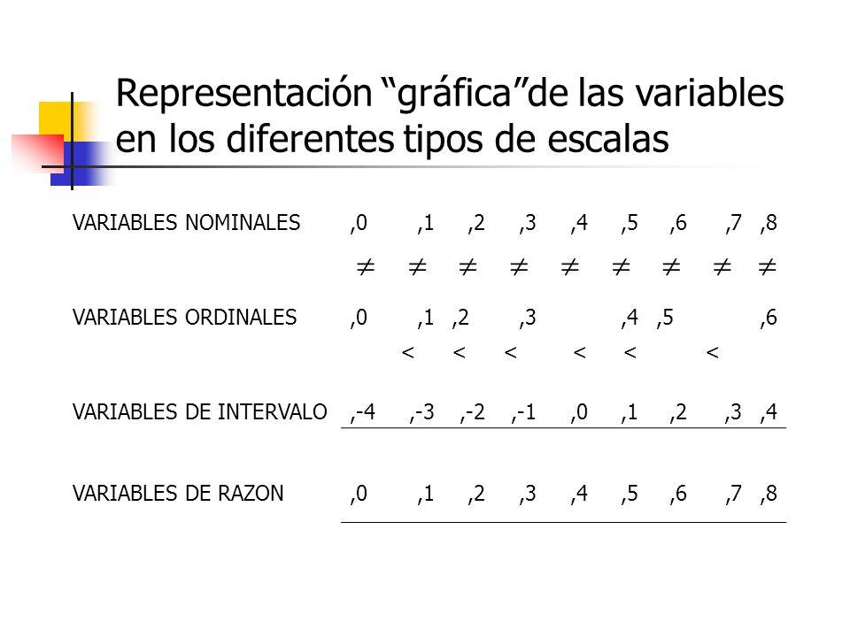 Representación gráfica de las variables en los diferentes tipos de escalas