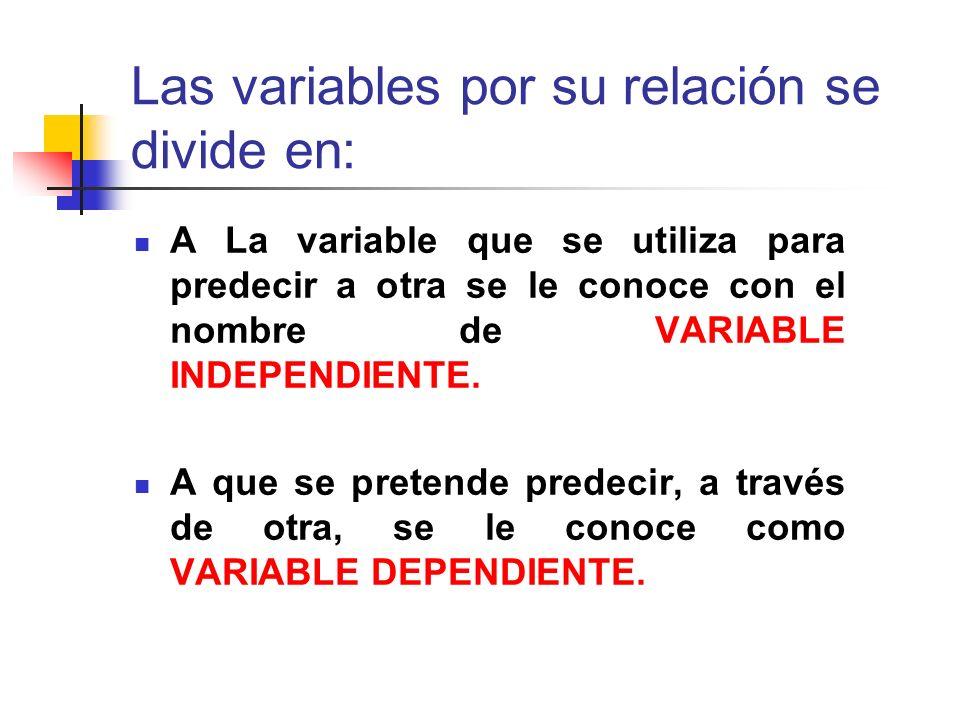 Las variables por su relación se divide en: