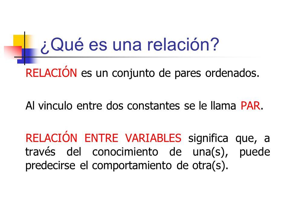 ¿Qué es una relación RELACIÓN es un conjunto de pares ordenados.