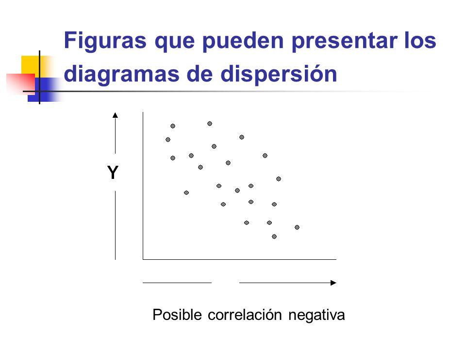 Figuras que pueden presentar los diagramas de dispersión
