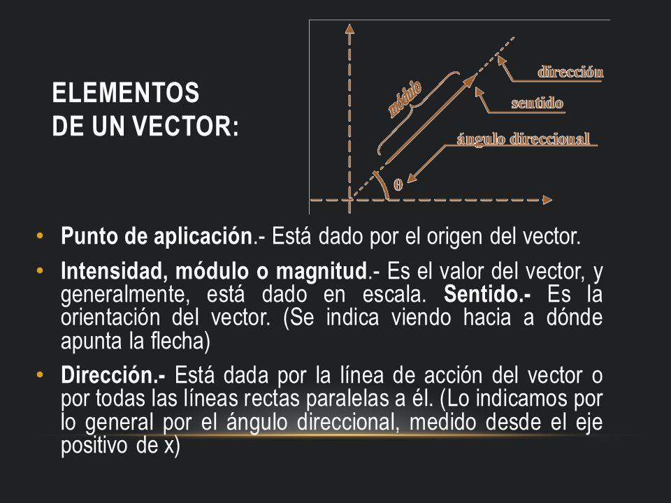 Elementos de un vector: