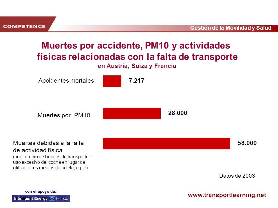 Muertes por accidente, PM10 y actividades