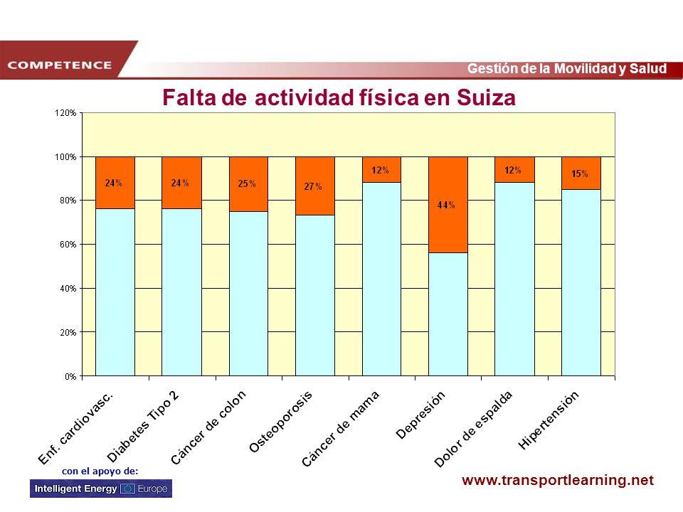 Falta de actividad física en Suiza
