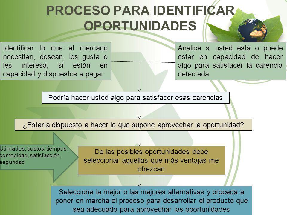 PROCESO PARA IDENTIFICAR OPORTUNIDADES