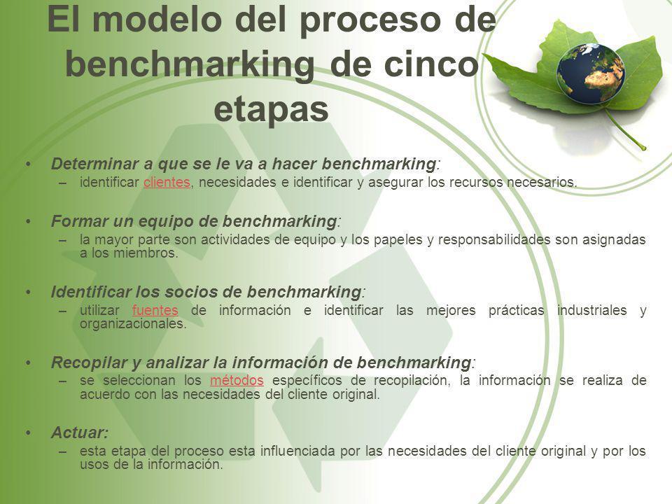 El modelo del proceso de benchmarking de cinco etapas