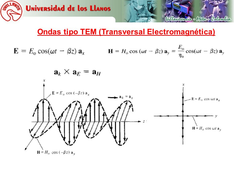 Ondas tipo TEM (Transversal Electromagnética)