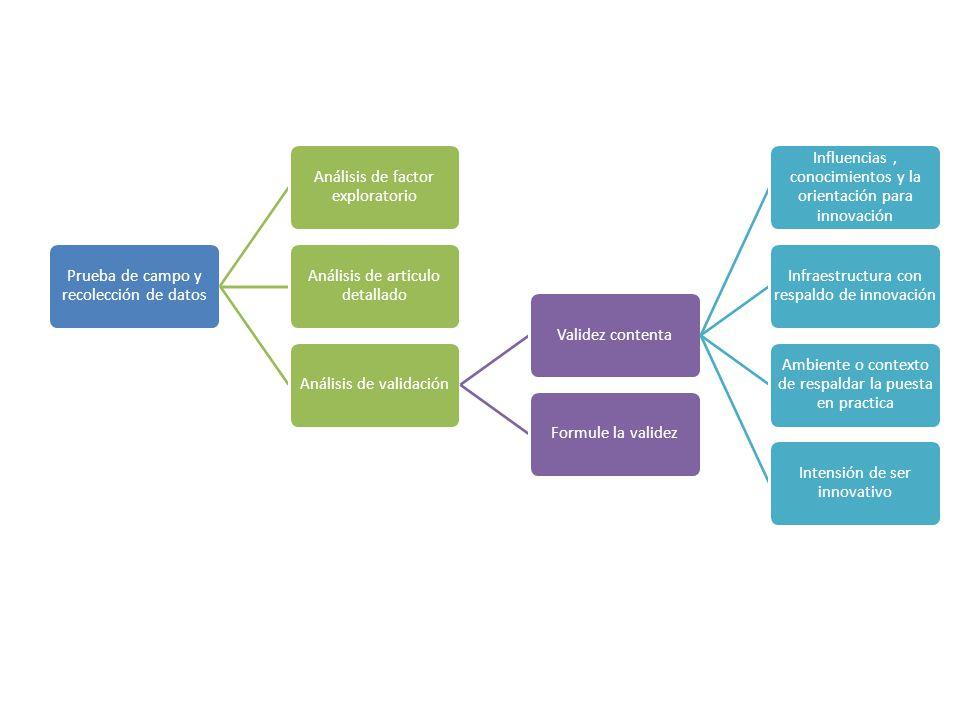 Prueba de campo y recolección de datos Análisis de factor exploratorio