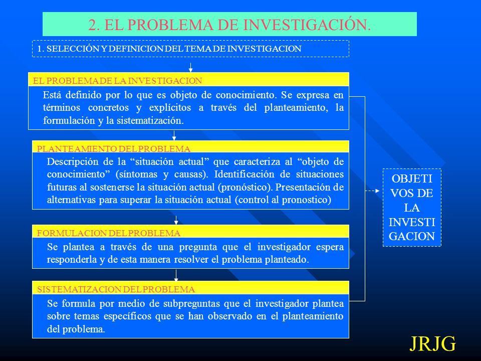 JRJG 2. EL PROBLEMA DE INVESTIGACIÓN. OBJETIVOS DE LA INVESTIGACION