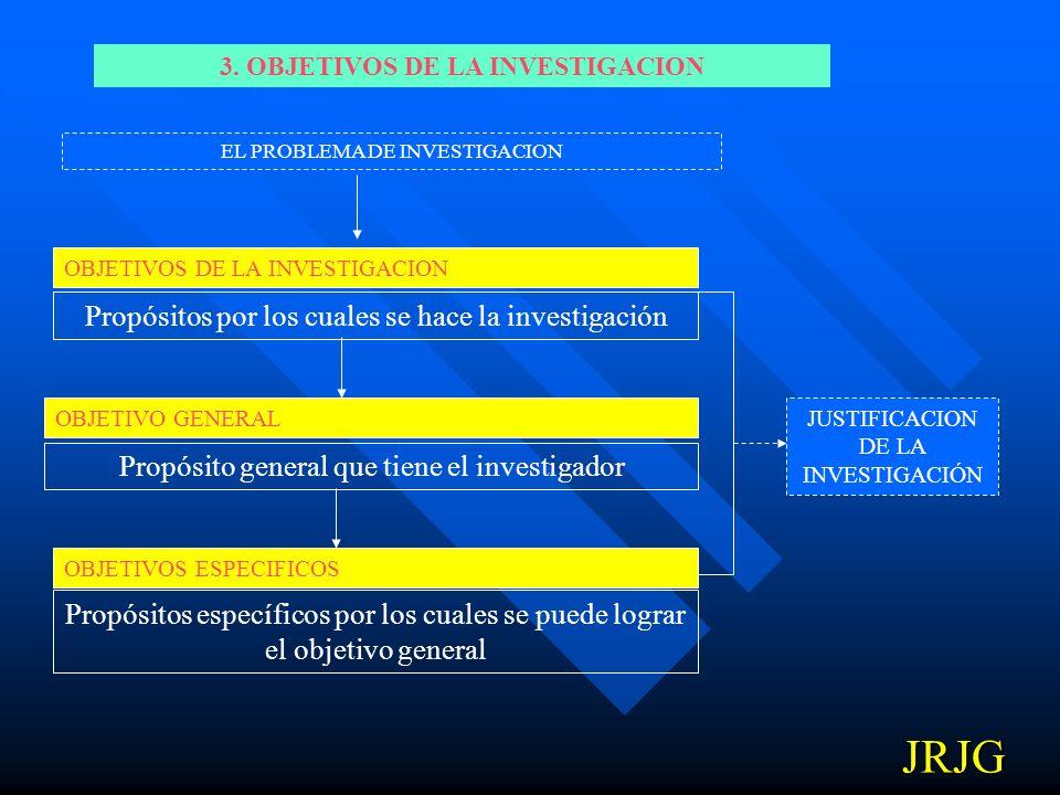 3. OBJETIVOS DE LA INVESTIGACION