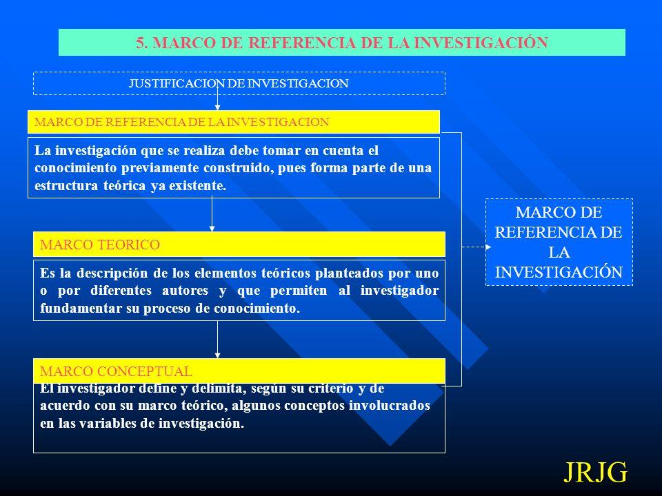 5. MARCO DE REFERENCIA DE LA INVESTIGACIÓN