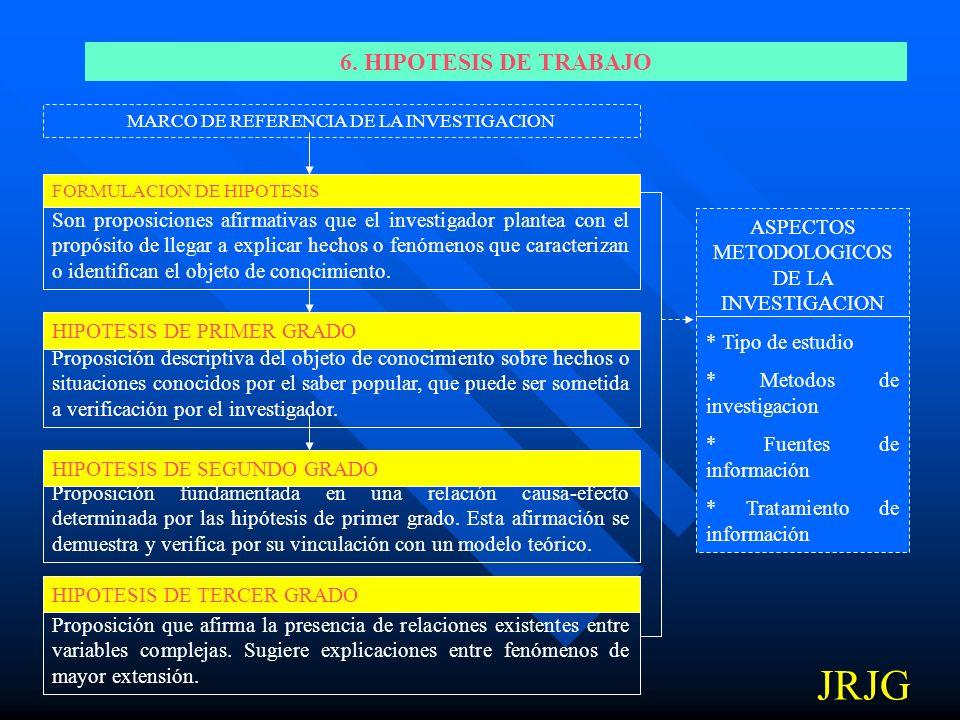 JRJG 6. HIPOTESIS DE TRABAJO