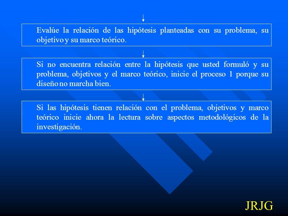 Evalúe la relación de las hipótesis planteadas con su problema, su objetivo y su marco teórico.