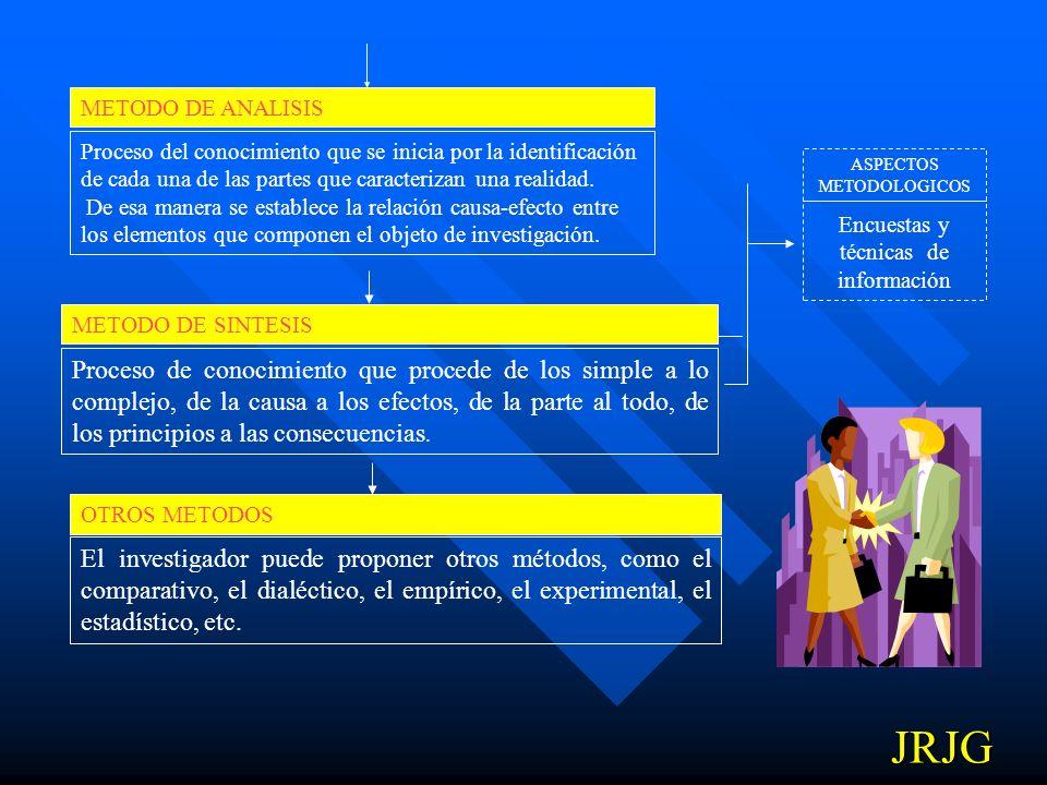METODO DE ANALISIS Proceso del conocimiento que se inicia por la identificación de cada una de las partes que caracterizan una realidad.