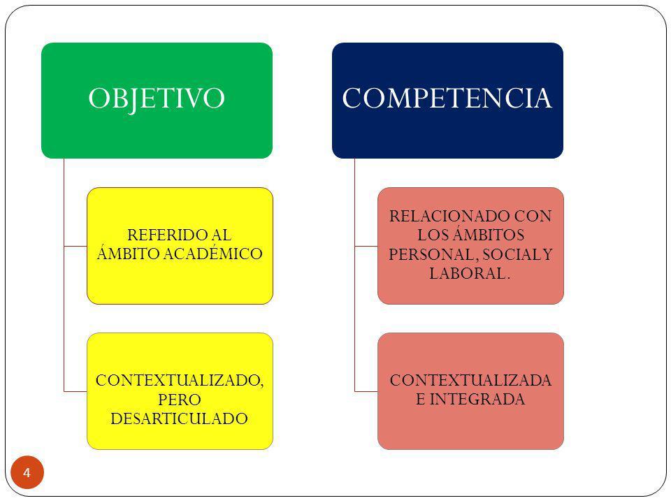 REFERIDO AL ÁMBITO ACADÉMICO CONTEXTUALIZADO, PERO DESARTICULADO