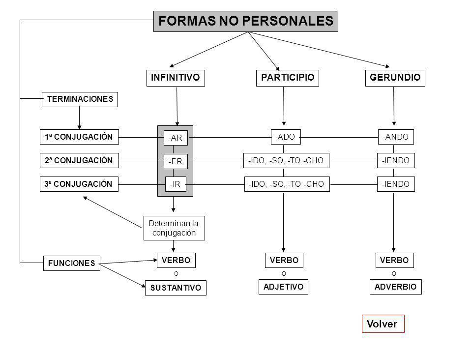 FORMAS NO PERSONALES Volver INFINITIVO PARTICIPIO GERUNDIO